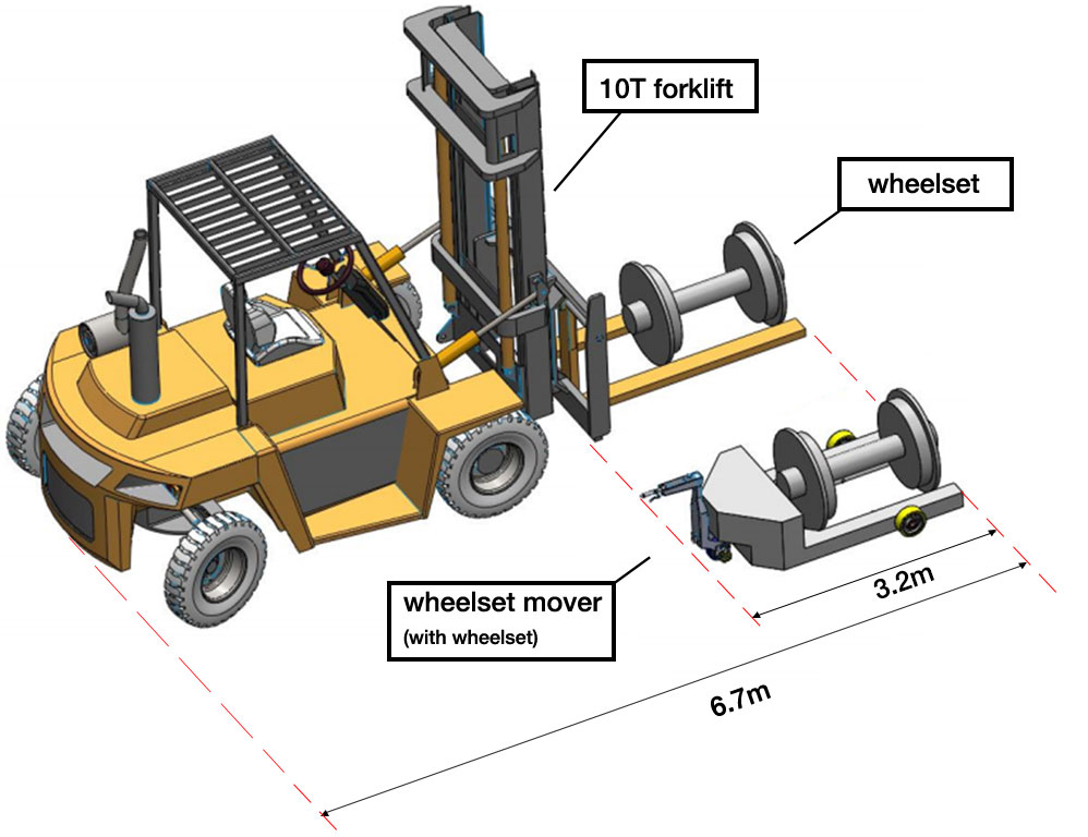 wheelset mover size benefits